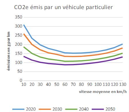 Emisii de carbon (grame per kilometru - g/km) ale unui vehicul echipet cu motor termic, funcție de viteza medie
